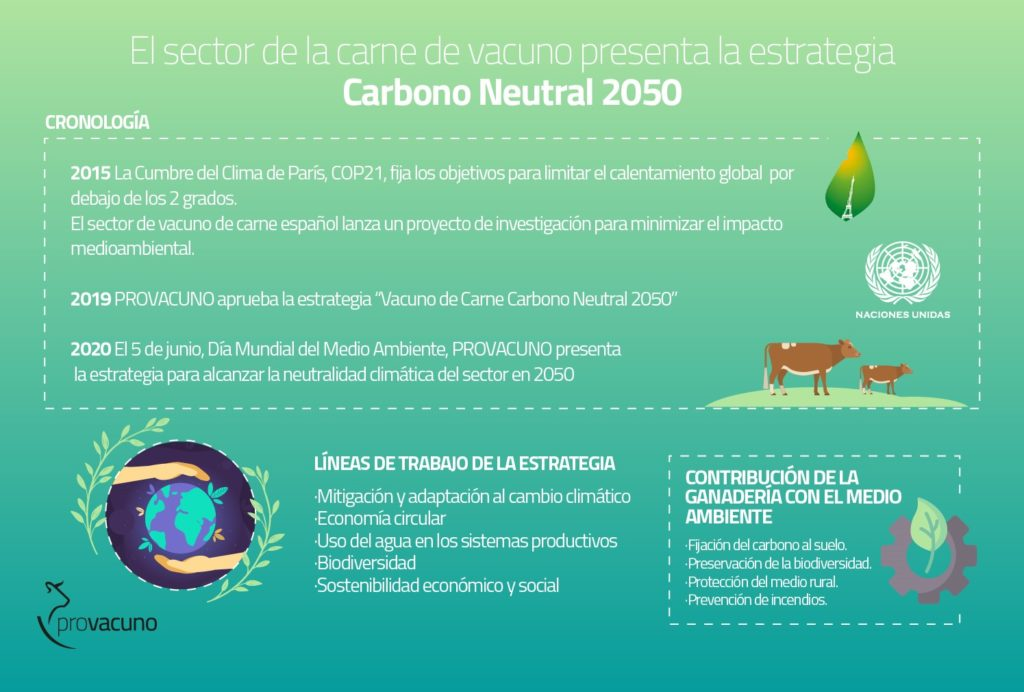 Provacuno, In Favor Of Environmental Sustainability And The Reduction Of Emissions
